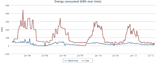 4-year energy consumption chart (kWh/week)