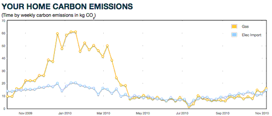 2009--2010 iMeasure.org.uk carbon-footprint graph