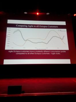load curve shift of Agile ToU tariff customers vs all customers