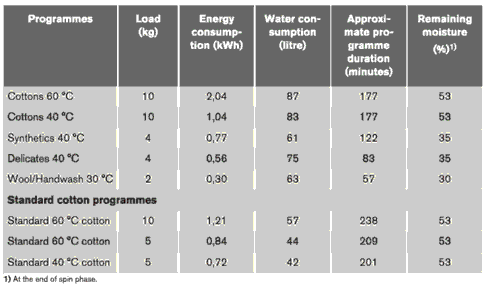 ZWD14581W energy consumption table from user manual