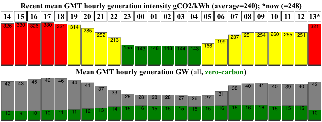 GB grid intensity
