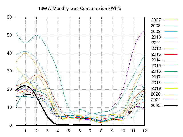 Monthly Gas Consumption Since 2007